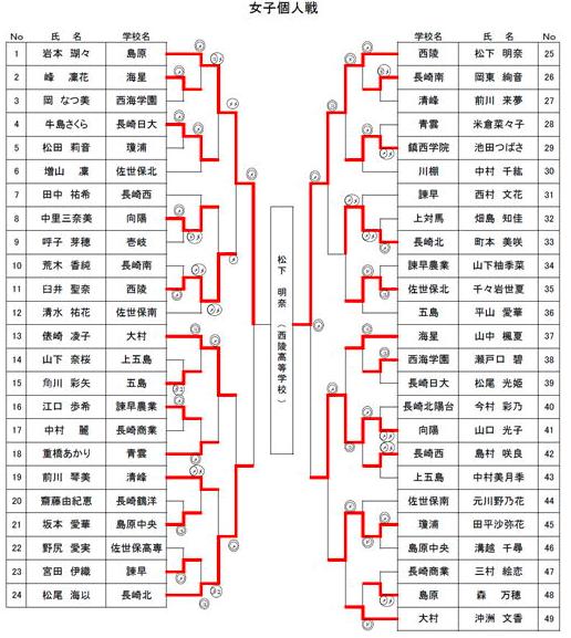 f:id:no-kendo-no-life:20190611132216p:plain