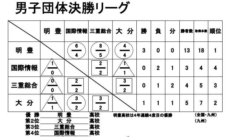 f:id:no-kendo-no-life:20190613074042p:plain