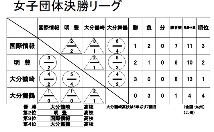 f:id:no-kendo-no-life:20190613074618p:plain