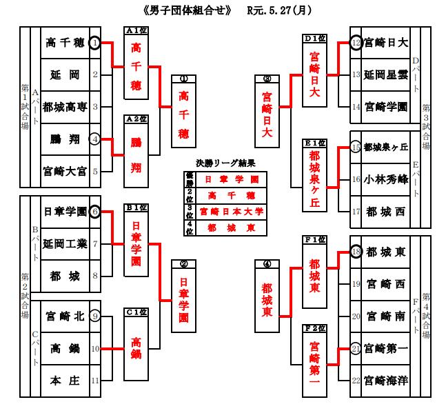 f:id:no-kendo-no-life:20190613125739p:plain