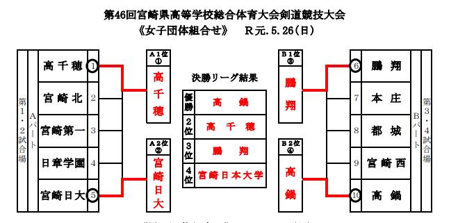 f:id:no-kendo-no-life:20190613130236p:plain