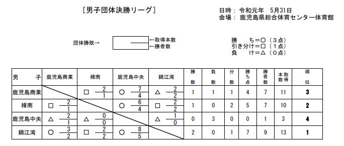 f:id:no-kendo-no-life:20190614131926p:plain