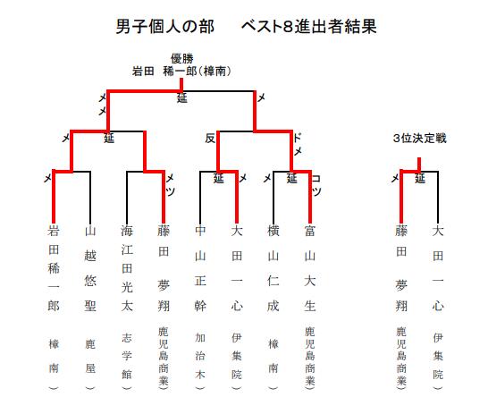 f:id:no-kendo-no-life:20190614132006p:plain