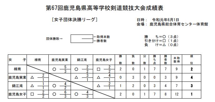 f:id:no-kendo-no-life:20190614132053p:plain