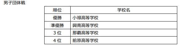 f:id:no-kendo-no-life:20190615081616p:plain