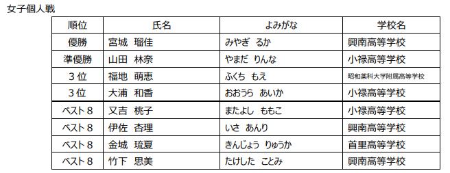 f:id:no-kendo-no-life:20190615082233p:plain