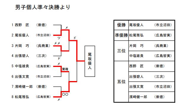 f:id:no-kendo-no-life:20190615174348p:plain