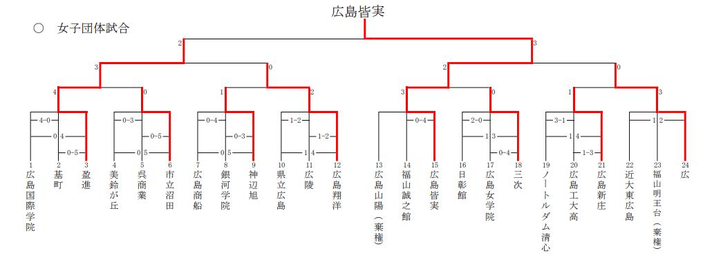 f:id:no-kendo-no-life:20190615174515p:plain