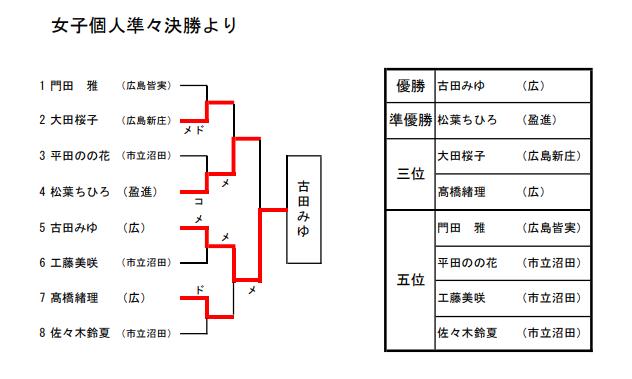 f:id:no-kendo-no-life:20190615174803p:plain