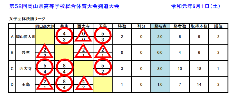 f:id:no-kendo-no-life:20190616005421p:plain