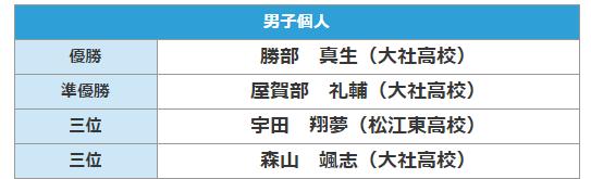 f:id:no-kendo-no-life:20190616205011p:plain