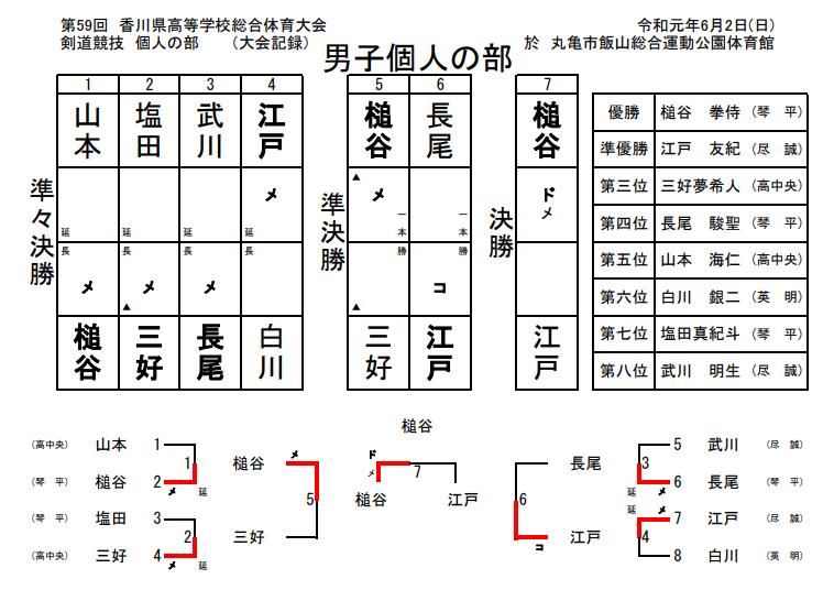 f:id:no-kendo-no-life:20190620130033p:plain