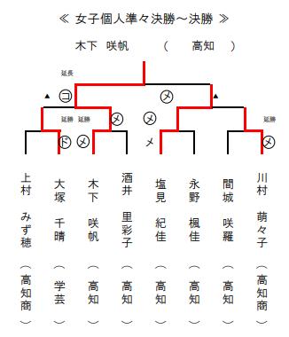 f:id:no-kendo-no-life:20190621145449p:plain
