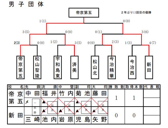 f:id:no-kendo-no-life:20190621151507p:plain