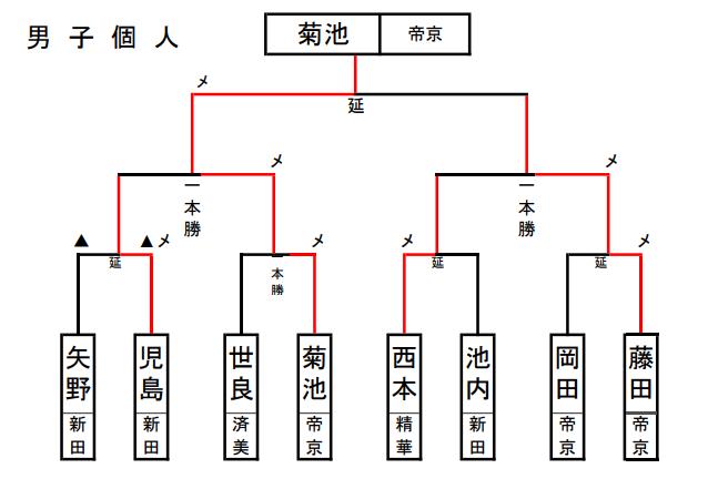 f:id:no-kendo-no-life:20190621151654p:plain