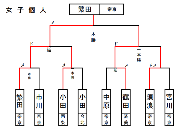 f:id:no-kendo-no-life:20190621151940p:plain