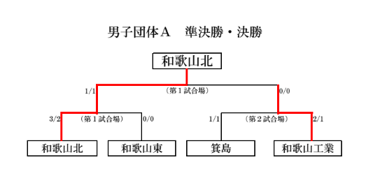 f:id:no-kendo-no-life:20190622062811p:plain