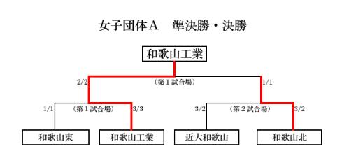 f:id:no-kendo-no-life:20190622063513p:plain
