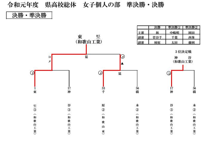 f:id:no-kendo-no-life:20190622063931p:plain