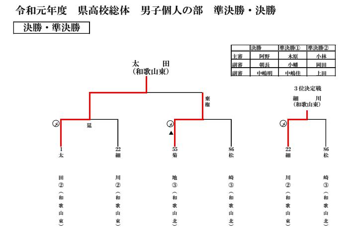 f:id:no-kendo-no-life:20190622064023p:plain