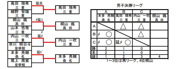 f:id:no-kendo-no-life:20190622070953p:plain