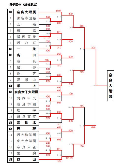 f:id:no-kendo-no-life:20190622171433p:plain