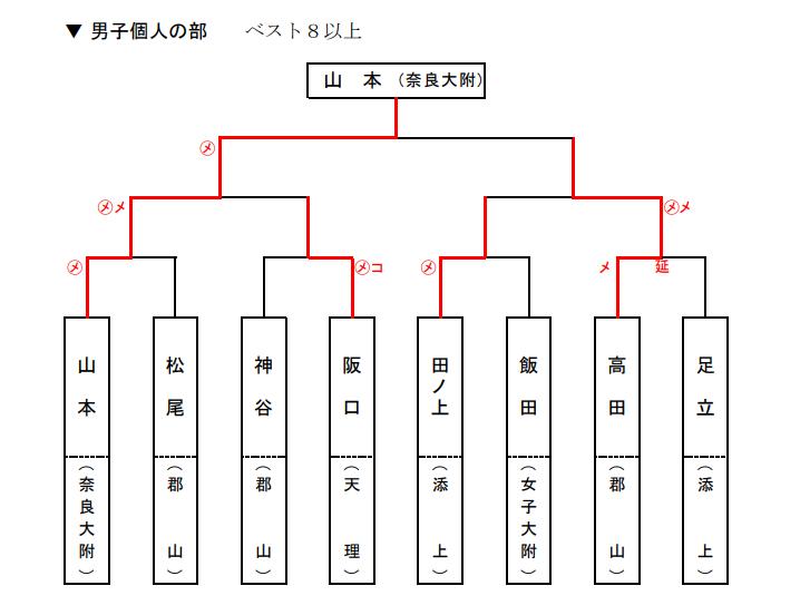 f:id:no-kendo-no-life:20190622171515p:plain