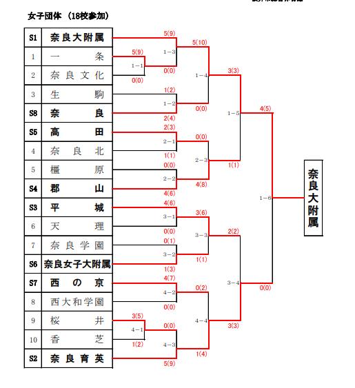 f:id:no-kendo-no-life:20190622171638p:plain