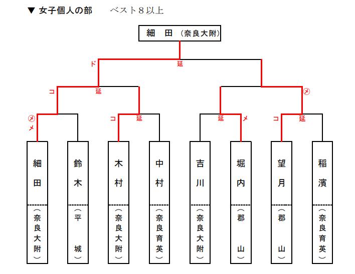 f:id:no-kendo-no-life:20190622171759p:plain