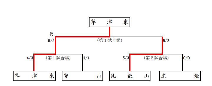f:id:no-kendo-no-life:20190622172955p:plain