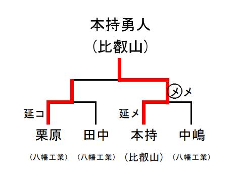 f:id:no-kendo-no-life:20190622173424p:plain