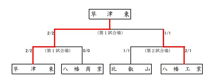 f:id:no-kendo-no-life:20190622173507p:plain