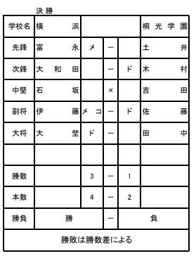 f:id:no-kendo-no-life:20190626224853p:plain