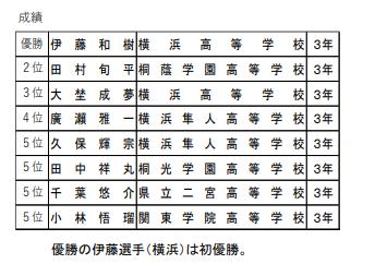 f:id:no-kendo-no-life:20190626225250p:plain