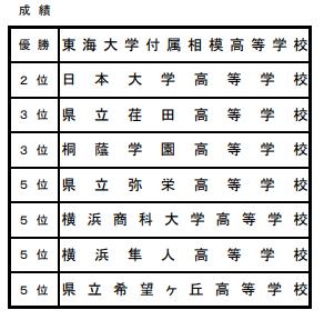 f:id:no-kendo-no-life:20190626225556p:plain
