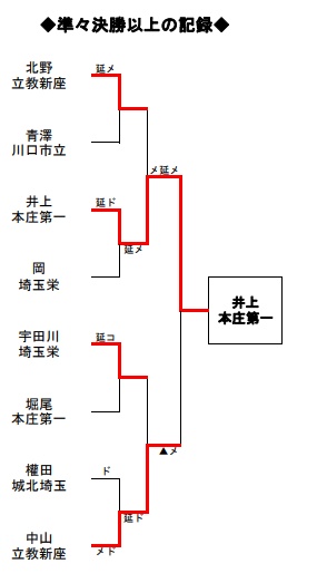 f:id:no-kendo-no-life:20190628125913p:plain