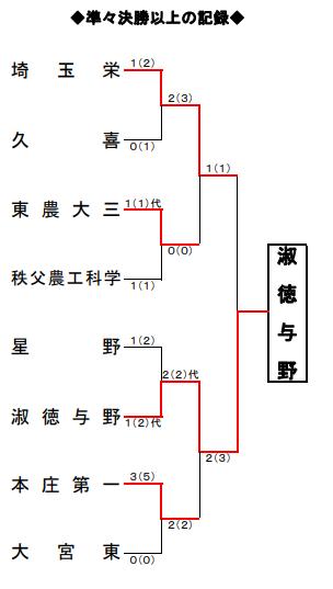 f:id:no-kendo-no-life:20190628130128p:plain