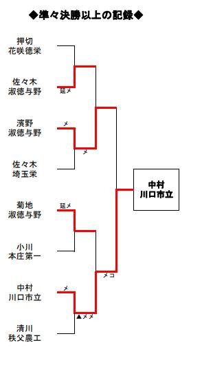 f:id:no-kendo-no-life:20190628130329p:plain