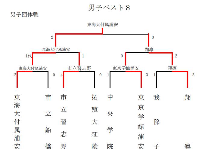 f:id:no-kendo-no-life:20190629231130p:plain