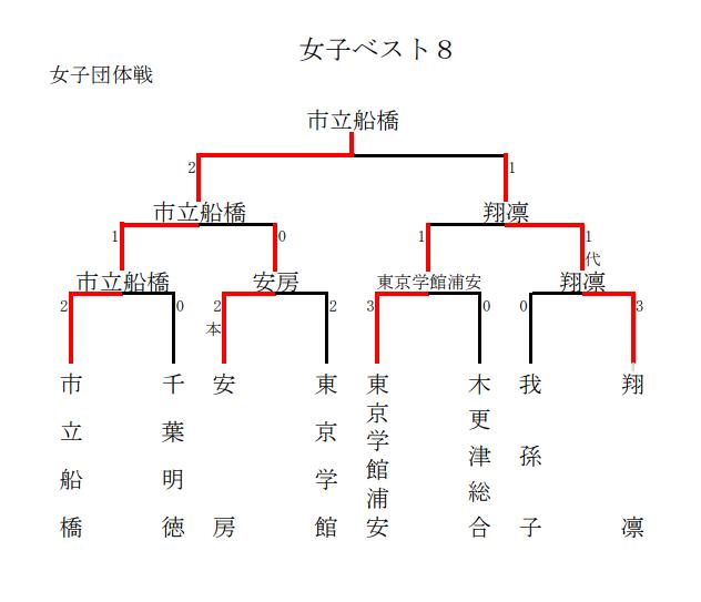 f:id:no-kendo-no-life:20190629231458p:plain
