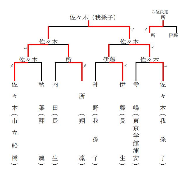 f:id:no-kendo-no-life:20190629231644p:plain