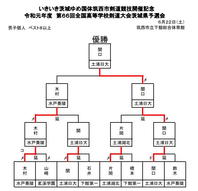 f:id:no-kendo-no-life:20190630222952p:plain