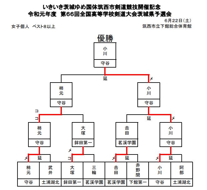 f:id:no-kendo-no-life:20190630223355p:plain