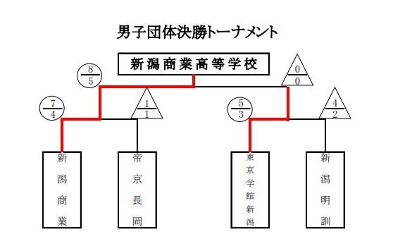 f:id:no-kendo-no-life:20190702125124p:plain