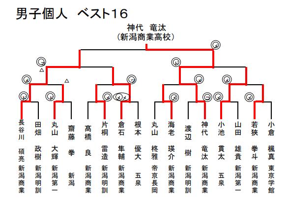f:id:no-kendo-no-life:20190702125330p:plain