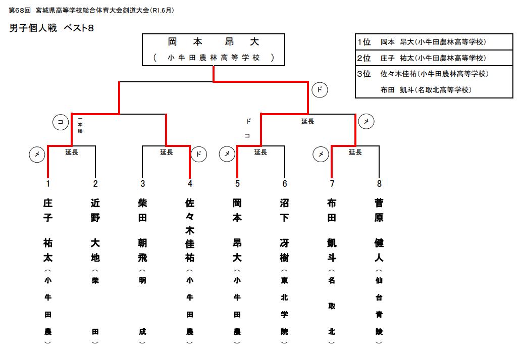 f:id:no-kendo-no-life:20190704171130p:plain