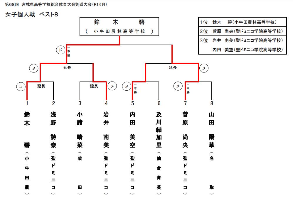 f:id:no-kendo-no-life:20190704171432p:plain