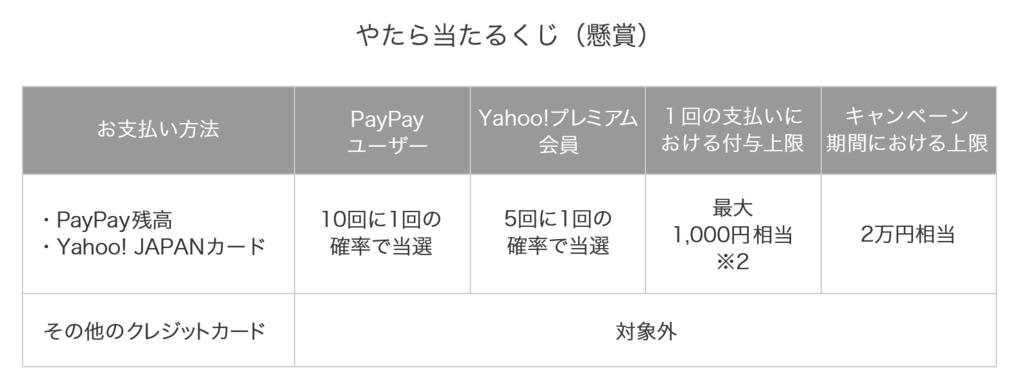 PayPayが100億円キャンペーン第2弾を発表!今回も最大で5万円相当のPayPayポイントがゲットできるぞ!