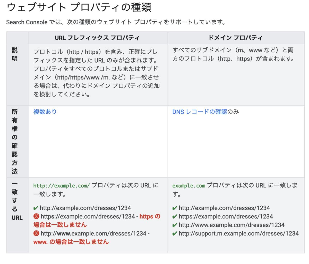 Google Search Consoleの「ドメインプロパティ」ならウェブサイトのプロパティ追加が一括でできるぞ!設定方法まとめ