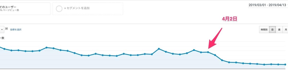 4月2日あたりからWordPressサイトのPVが激減してしまったので原因を調べてみたら衝撃の事実が判明した!